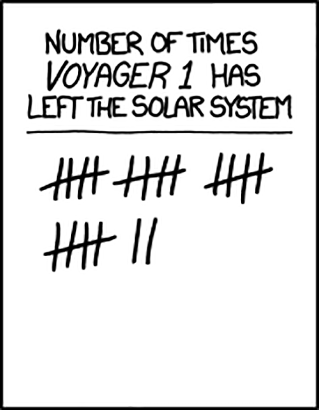 A Brief History of Voyager 1 Not Quite Exiting the Solar System