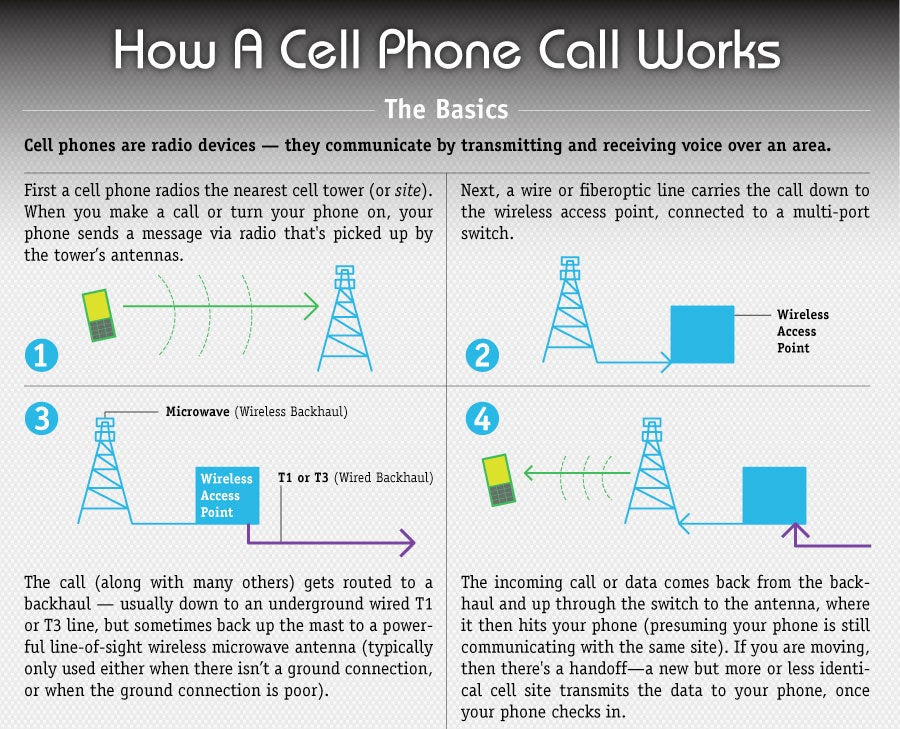 how cell phones work Cell phones: the basics • each cell carrier is provided (by fcc) 832 frequencies per geographic area - of these, 42 are used by the carrier for system control.