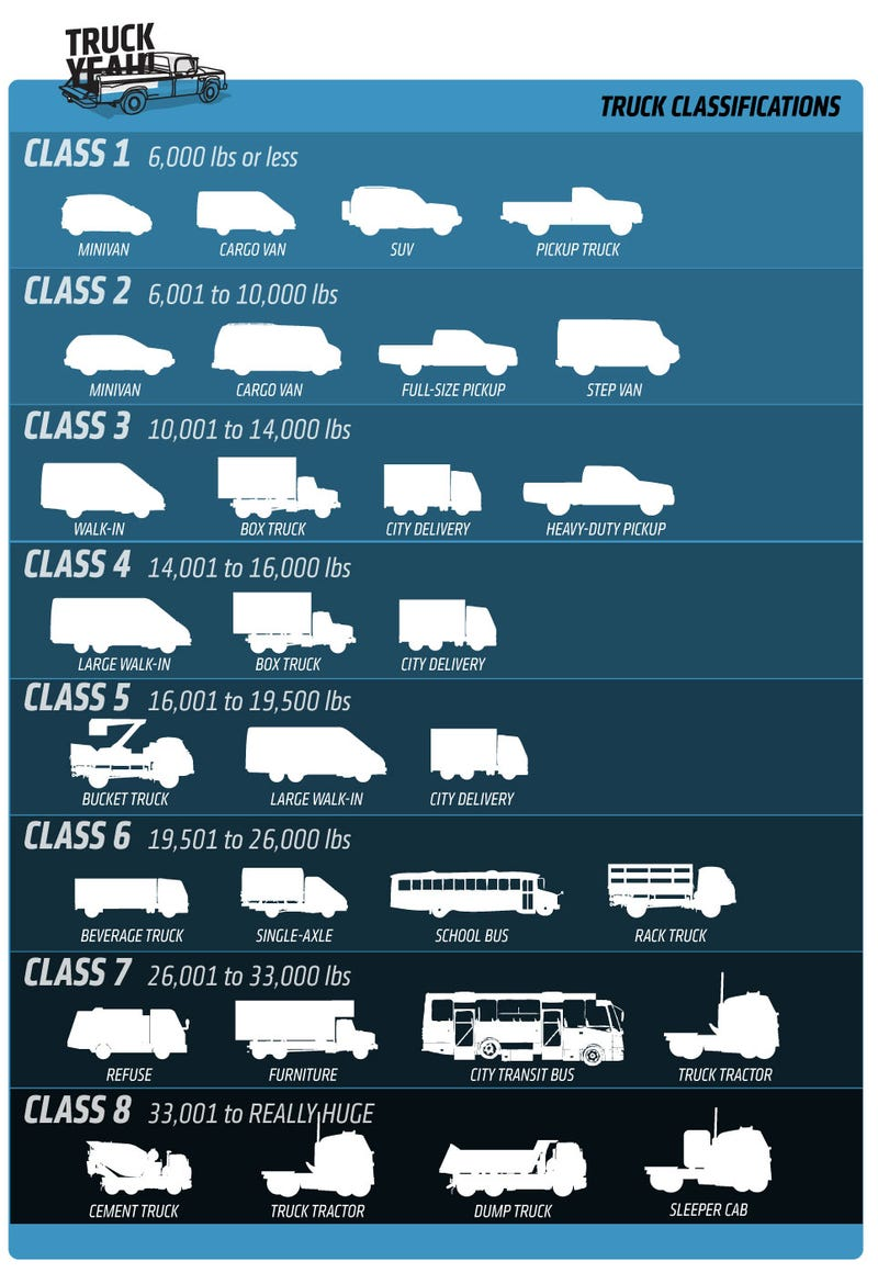 everything you need to know about truck sizes classification. Black Bedroom Furniture Sets. Home Design Ideas