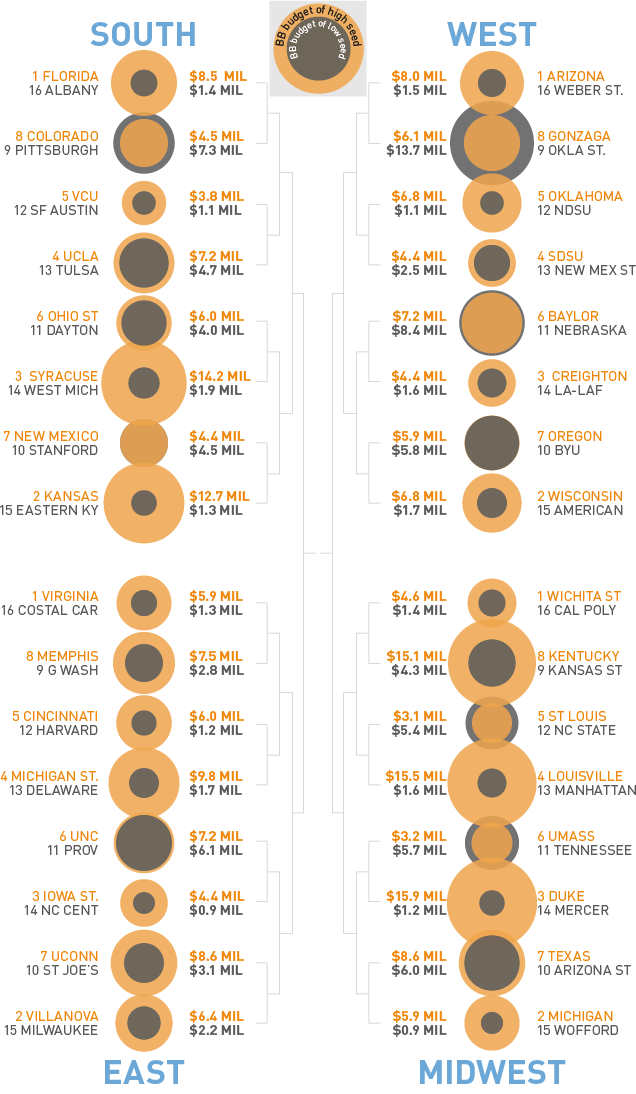 Cash Rules? Breaking Down The Budget Mismatches In The NCAA Tournament