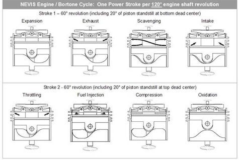 """""""Bortone Cycle"""" Could Double Engine Efficiency, Massively Bump Power"""