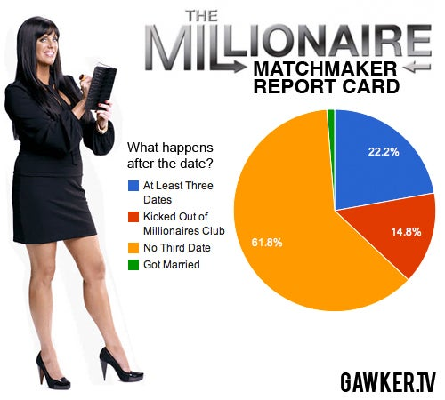 The Millionaire Matchmaker Isn't All That She Seems
