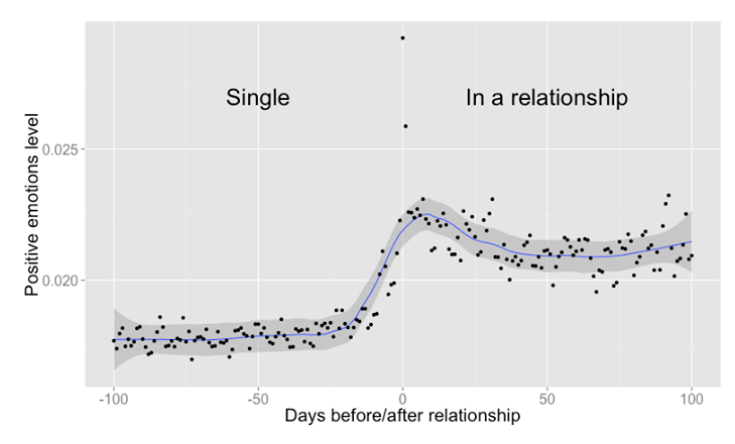 The nature of online courtship, visualized