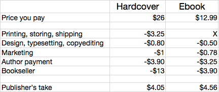 How Much It Actually Costs to Publish an Ebook vs. a Real Book