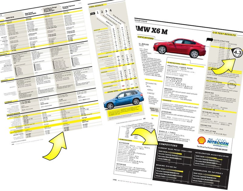 How to Read the New Car and Driver