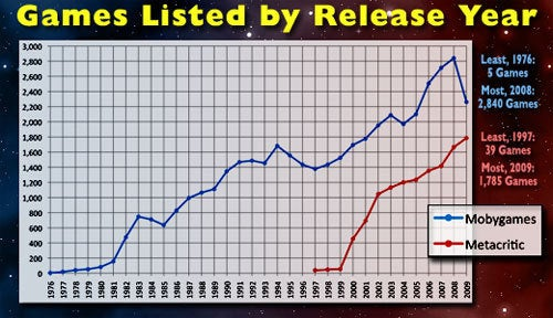 The 23-Year Rise of Video Games (Chart)