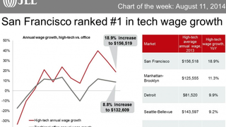The Average Tech Worker Now Makes $291,497 In San Mateo County