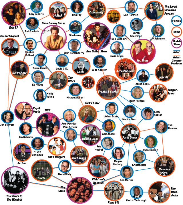 The Known Universe Of TV's Funny People, Mapped