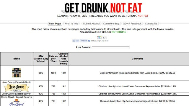 Drink This, Not That: Find the Lowest Calorie Alcoholic Beverages