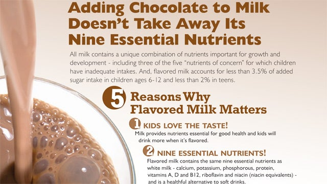 Chocolate Milk Is America's Greatest Education Controversy
