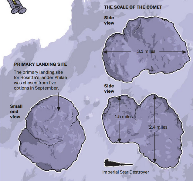 How Philae's Comet Compares To An Imperial Star Destroyer