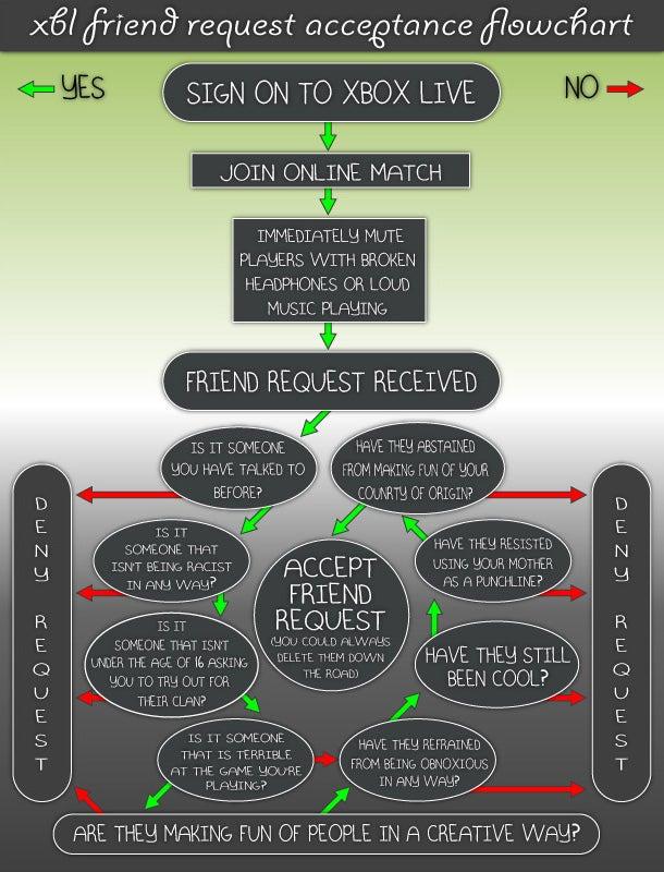 Xbox Live Friend Acceptance Flowchart