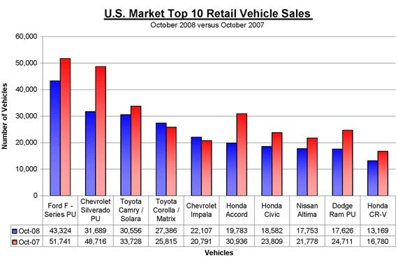 Pickup Trucks Overtake Econoboxes, Return To Top Sales Spot In October