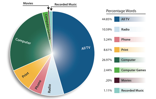 Americans Consume 34GB of Content a Day