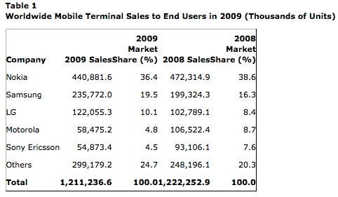 Nokia and Symbian Still on Top in Gartner's Annual Worldwide Sales List, Android Creeping Up Slowly