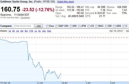 Goldman Sachs Stock Takes a Massive Nosedive