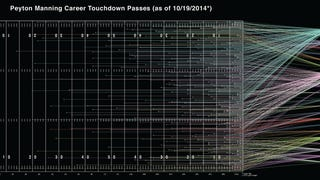 Peyton Manning's 510 Touchdowns, Visualized By Distance And Receiver