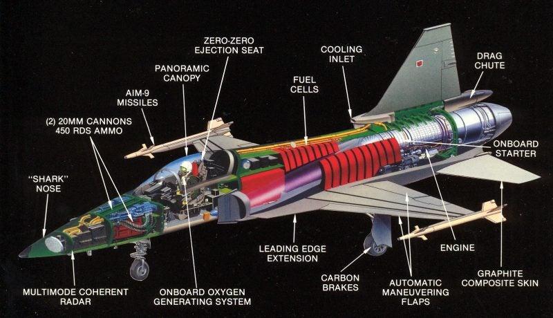 The F-20 Tigershark