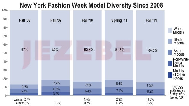 Exclusive: New York Fashion Week Was The Whitest In Years