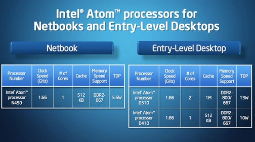 Intel's New Atom Chips: What They Mean for You