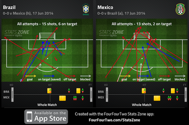 How Mexico Beat Brazil, 0-0