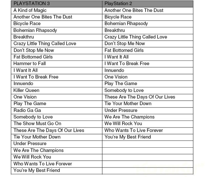SingStar Queen Tracklist Will Tie Your Fat-Bottomed Mother Down