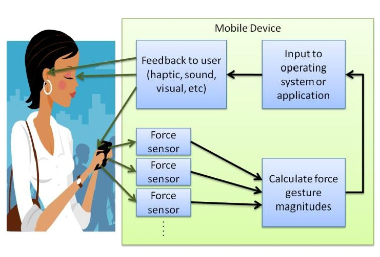 Microsoft: Touchscreens Old and Busted; Force Sensitivity Is New Hotness