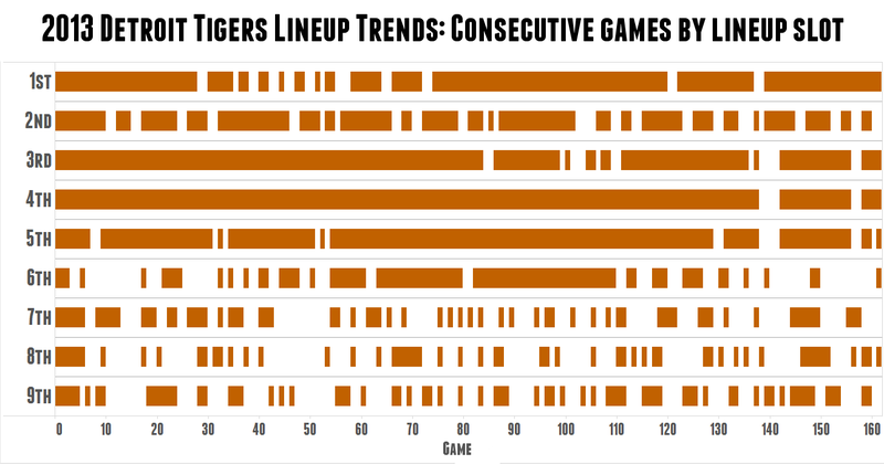 Cool Chart: A's Skipper Bob Melvin Is The King Of Platoons