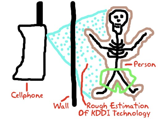 KDDI Creates Phone Prototype That Can 'See Through Walls'