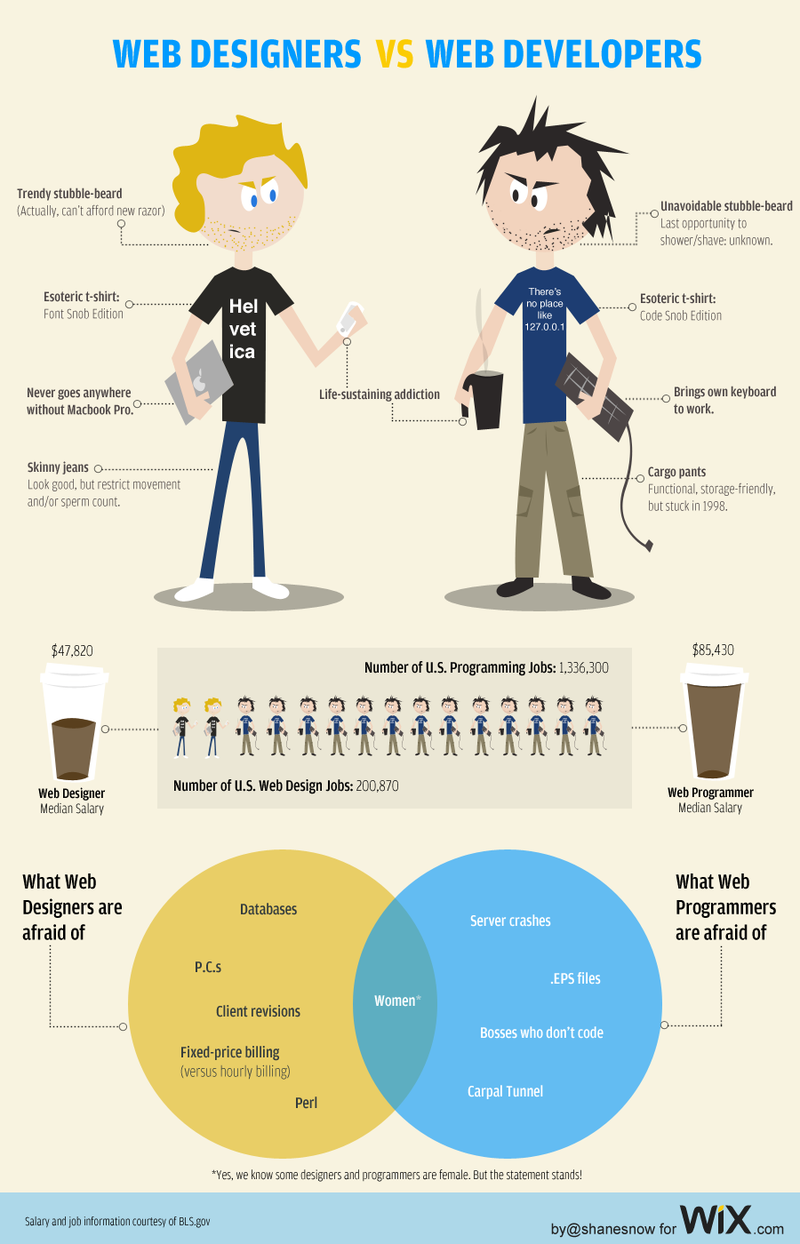 Web Designers Versus Web Developers, Visualized