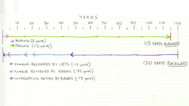 A Homemade Infographic Explaining How Badly Mark Sanchez Played Last Night