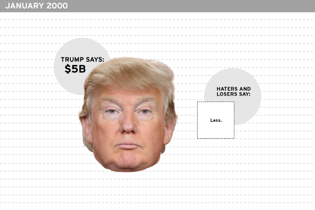 donald trumps grossly exaggerated worth timeline
