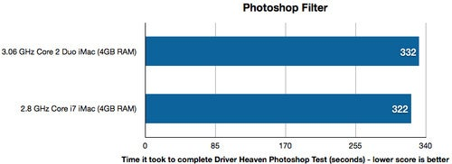 iMac Benchark Charts (Small Performance Differences) - Gallery