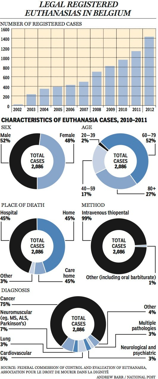 "In some countries, there is euthanasia for ""psychological suffering"""