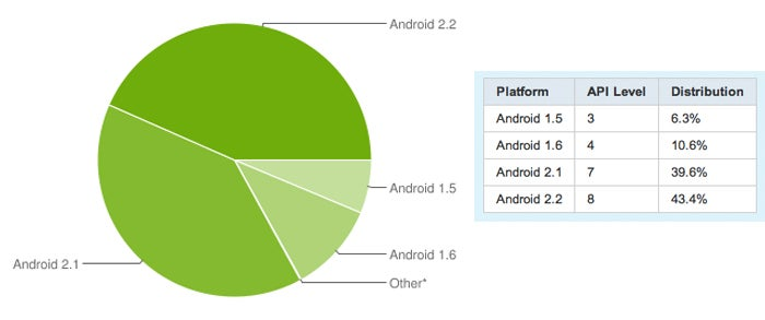 More Android People Are Using Froyo Than Ever Before