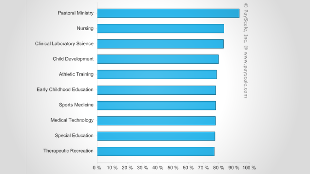These Occupations Could Offer the Most Satisfying Careers