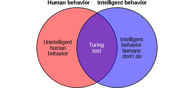 Why The Turing Test Is Bullshit
