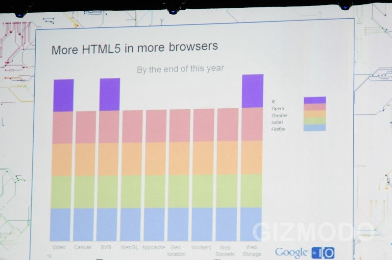 HTML5 Going To Be On Most Modern Browsers By End of 2010