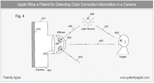 Apple Awarded Patent For Compact Camera Color Correction