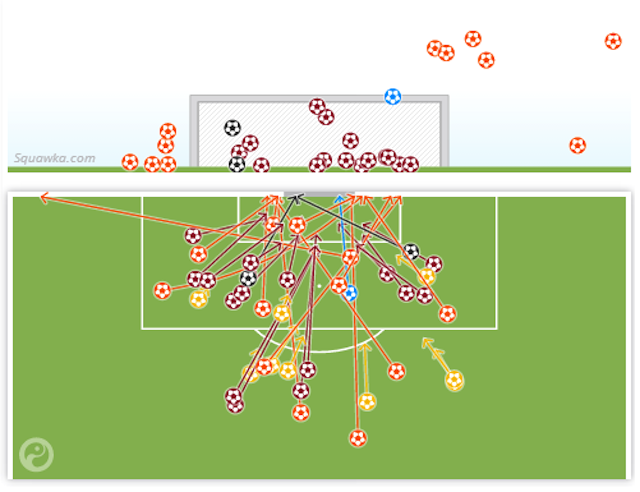 Belgium's Shot Map From Yesterday's Game Is Bananas