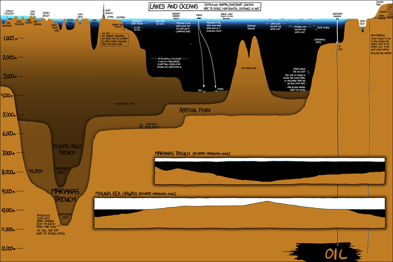 Behold xkcd's massive infographic comparing the depths of Earth's lakes and oceans