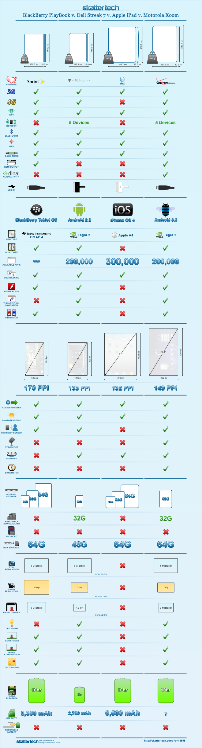 Current Crop of Tablets: The iPad, Motorola Xoom, and Others Compared