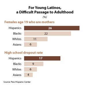 "Pew Hispanic Center: Young Latinos ""Between Two Worlds,"" Coming Of Age Marred By Early Pregnancy, Poverty, Incarceration, Violence"