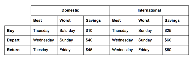 Don't Buy Plane Tickets on the Weekend If You Want a Good Deal