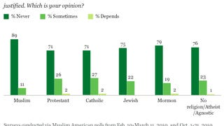 Expecting Muslims to condemn terrorism.