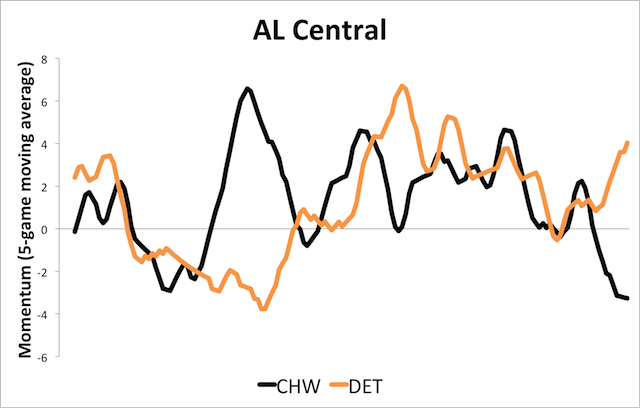 How The Crazy-Ass AL Division Races Unfolded: Visualizing Momentum