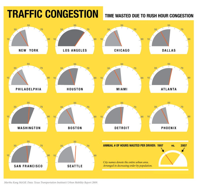 How Much Time You Waste In Traffic, By City