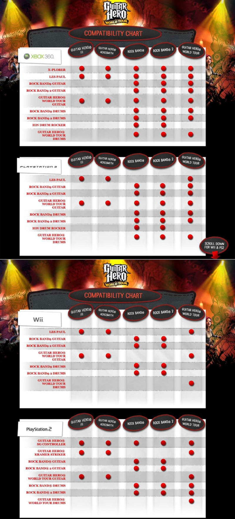 The Official Guitar Hero/Rock Band Compatibility Chart (Update)