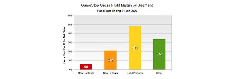 GameStop Still Utterly Reliant On Used Game Sales