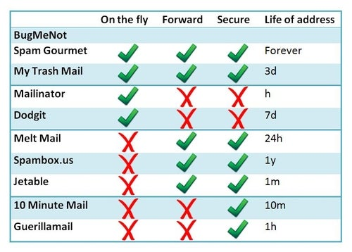 How Do You Keep Your Email Address Private?